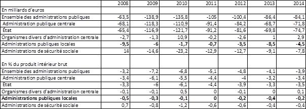 Déficit des administrations publiques au sens de Maastricht